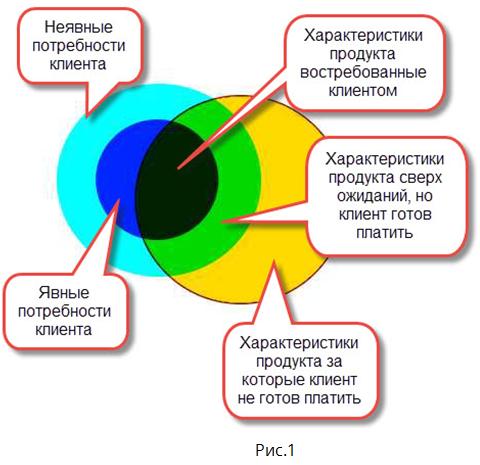 Модель Кано.png